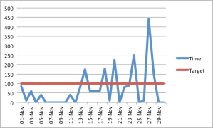 AcWriMo data