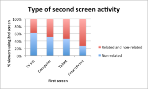 2nd screen activity