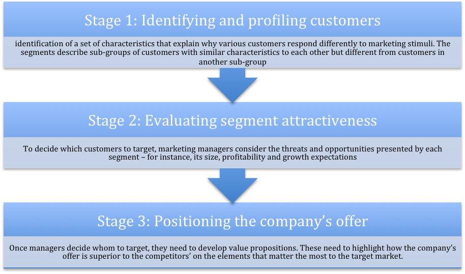 target market identification for schwarzkopf Definition of target market identification: the process of a marketer in identifying the most profitable areas to offer a new product or service target market identification looks at.