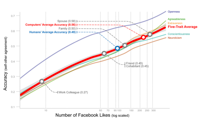 fb-likes-accuracy