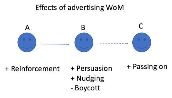 adv-wom-effects