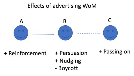 adv-wom-effects