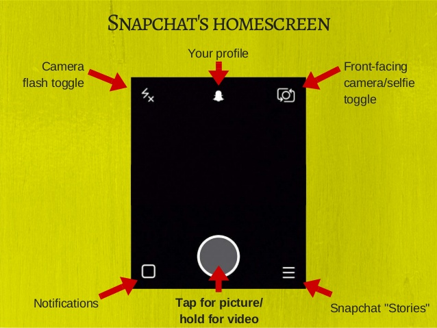 Snapchat: about tightly-knit close relationships, not useful connections