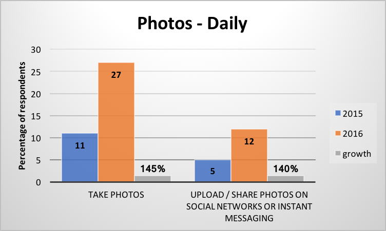Deloitte photos daily