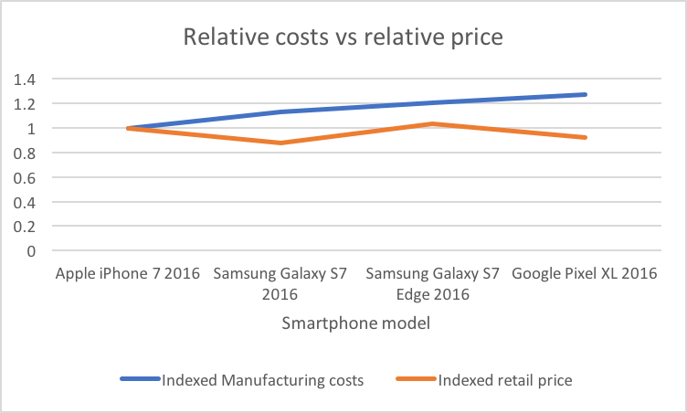 Phone cost vs price