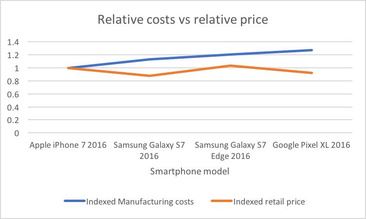 Phone cost vs price