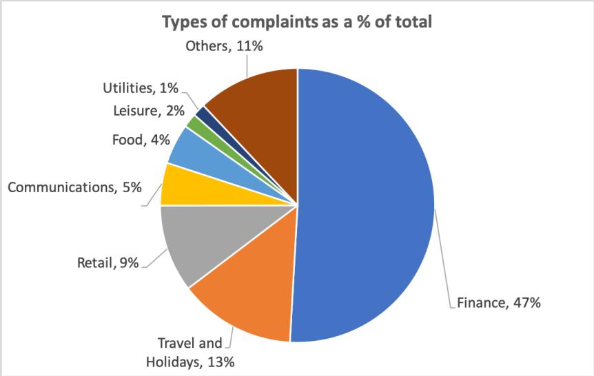 complaints01